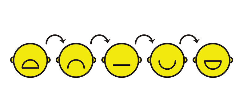 A series of five yellow smiley faces. There are arrows showing the progression from left to right, as they progress from upset to sad to neutral to happy to joyful.